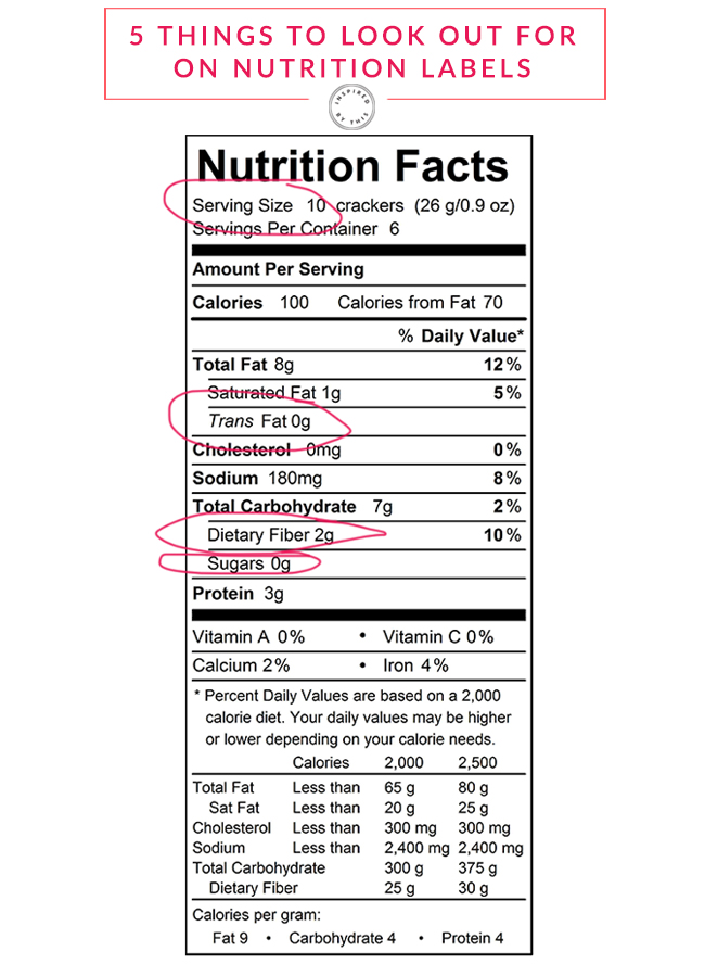 What to look out for on nutrition labels